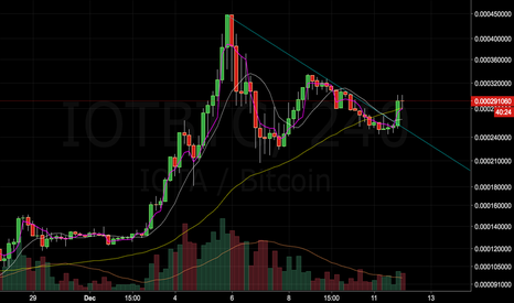 IOTBTC: IOTA: The train is getting ready to leave.