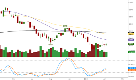 UUP: Update on gold and market