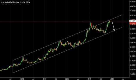 USDTRY: USDTRY Double top and trendchannel retest.