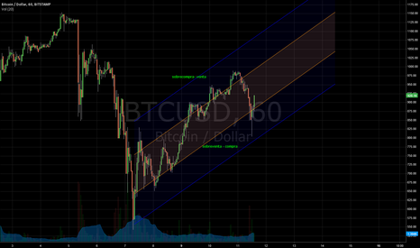 BTCUSD: Market channel