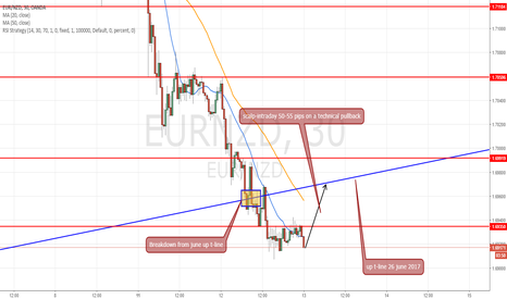 EURNZD: long intraday at 1.16910 for target 55-65 pips at 1.6970-75