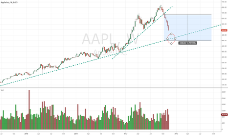 AAPL: Chart says