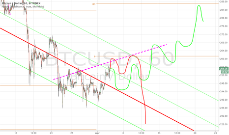 BTCUSD: 2 possible scenarios