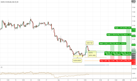 XAGUSD: SILVER XAGUSD 2618 Trade ready to enter long