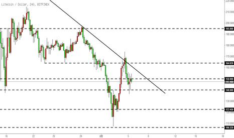 LTCUSD: 莱特币LTC-在下降趋势线受阻,但下行力度减弱