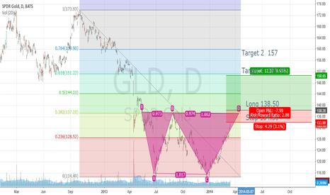 GLD: GLD double bottom