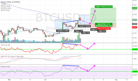 BTCUSD: Bitcoin targets on daily chart