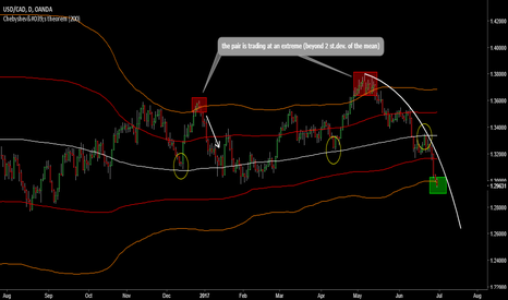 USDCAD: USDCAD is in MY spotlight!