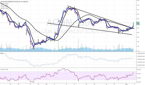 ACHN: $ACHN pop higher