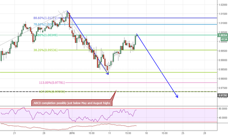 AUDCAD: ABCD pattern completion on 4h chart