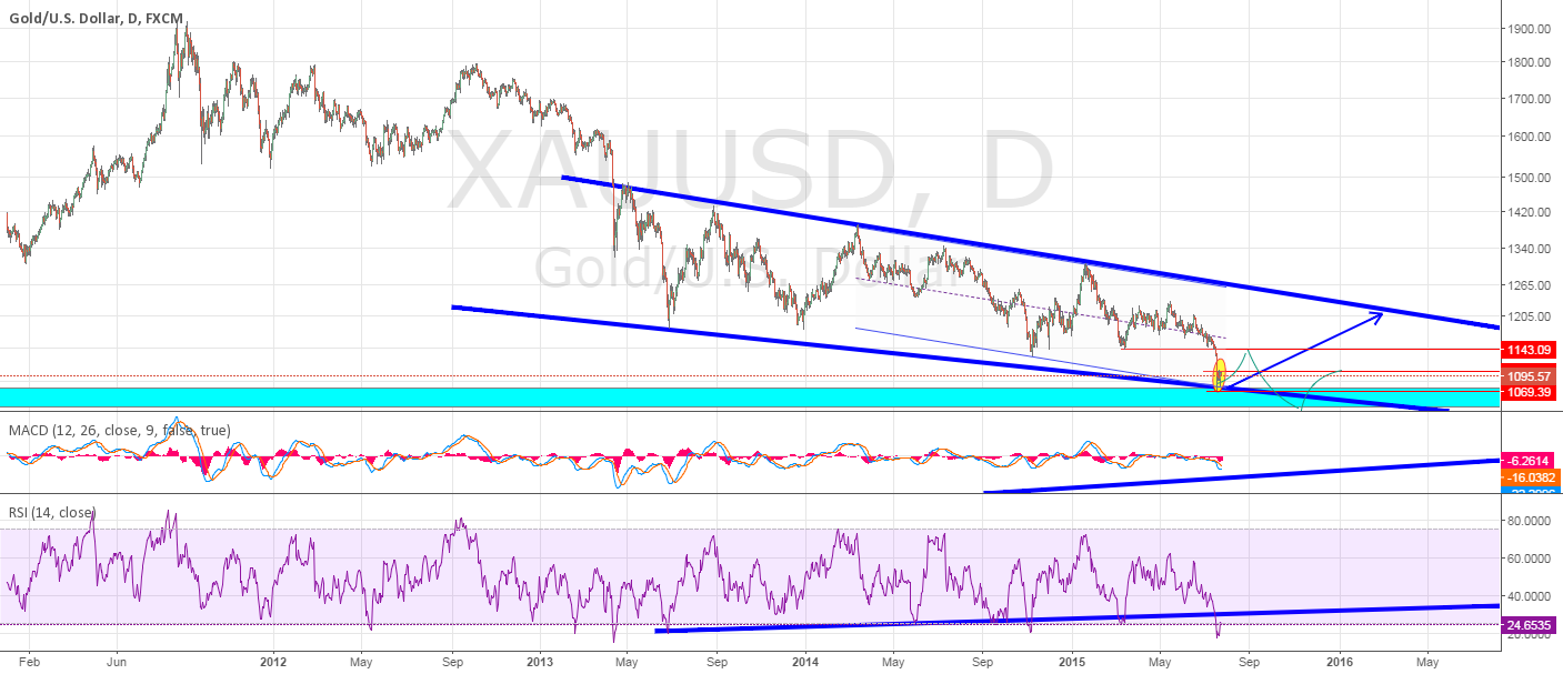 Perhaps retrace up to here??? temporary Long?