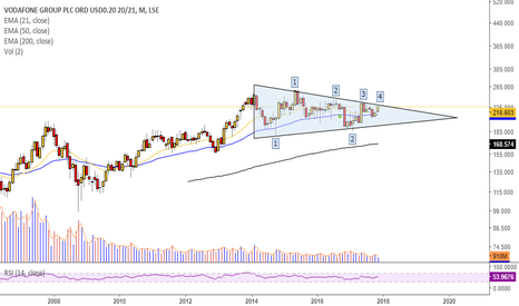 VOD: Will VOD break out of its triangle pattern?