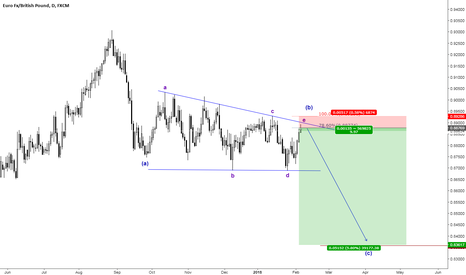EURGBP: EURGBP ElliottWave Trade example!