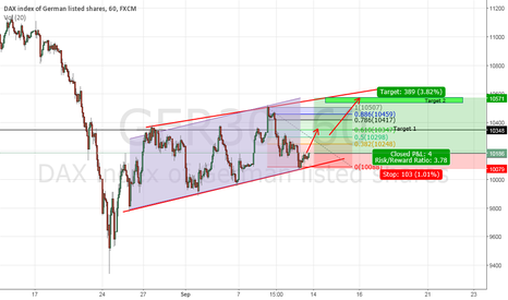 GER30: Thinking of buying Dax? Well heres why it looks logical to do so