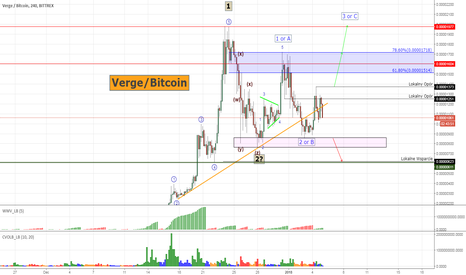 XVGBTC: Verge  #XVGBTC - trendline battle and growth possibility!