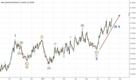NZDUSD: NZDUSD WXY double-three completed, 3rd wave in progress?