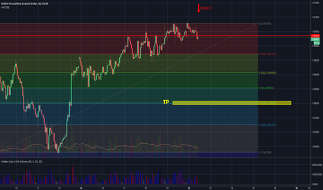 GBPNZD: GBPNZD short again (0,618 trade)