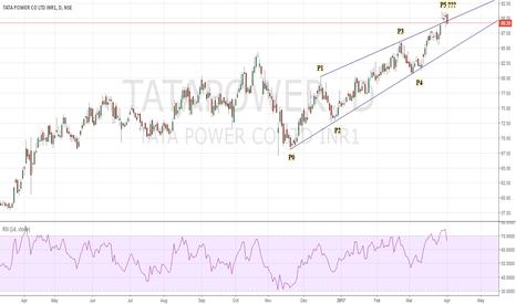 TATAPOWER: Tatapower SHORT Doji Star confirmation RSI