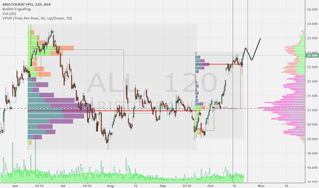 ALL: ALL set for a pullback then continuation