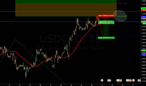 USDCAD: HH USDCAD