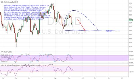 DXY: U.S. DOLLAR INDEX    retroceso en el precio