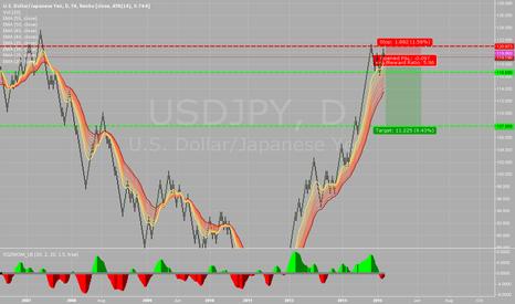 USDJPY: USD weakness ahead