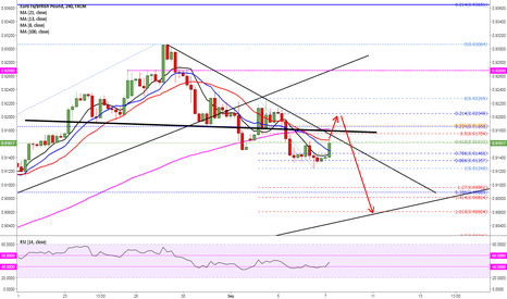 EURGBP: SELL AT THE HIGH