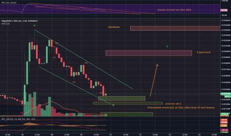 DGDBTC: DGD/BTC - Potential break out soon(TM)