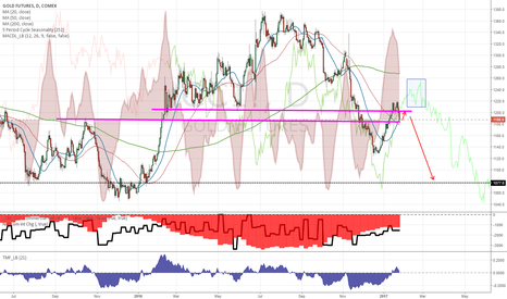 GC1!: Potential bounce then continuation lower