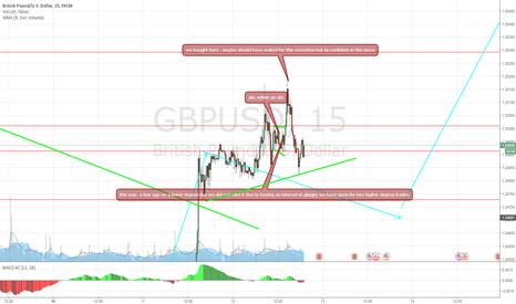 GBPUSD: gbpusd buy setups