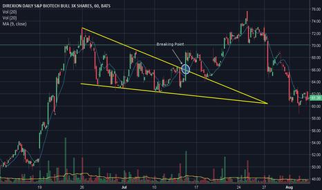 LABU: Example of Falling Wedge pattern on ETF Market