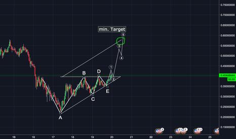 BTSUSD: BTS going up! - min target? 0.57