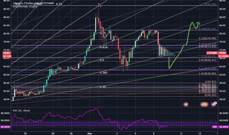 LTCUSD: The BEARS' triangle pattern