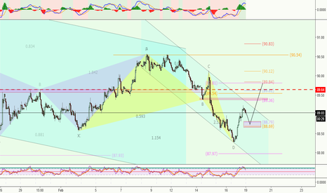 DXY: DXY***Short term analysis