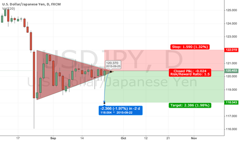 USDJPY: From what i learned