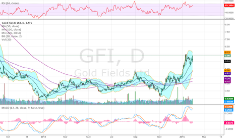GFI: Miners on my Do Not Trade List