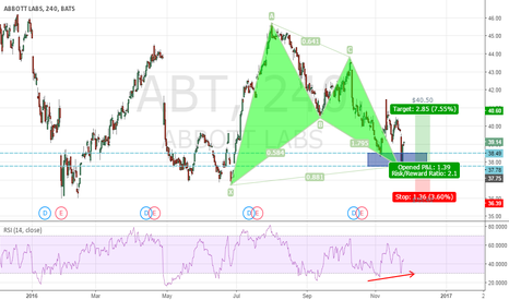 ABT: Can Harmonic pattern work on Stocks ??