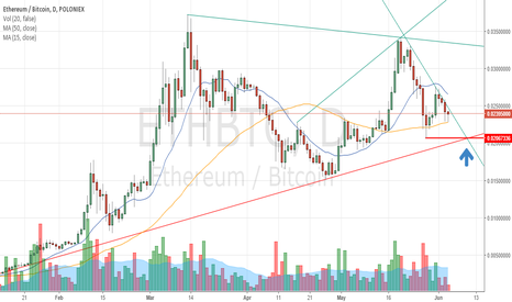ETHBTC: ETH Buy opportunity approaching