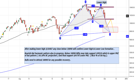 NIFTY: Nifty : Lower High and Lower Low below 10090