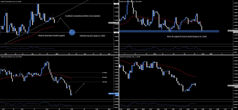 GBP.CHF - Break & Retest Of Ascending Trendline