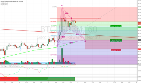 BTCUSD3M: Pullback 2 Reload for Breakout (Bat detected)