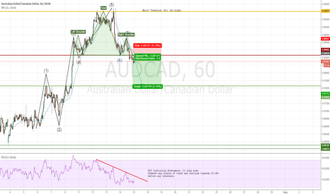 AUDCAD: CAD Overnight rates remain. AUD Consolidates back to 0.978 area