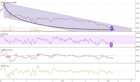 ETHBTC: Ethereum (ETH) Descending Channel Update. Rebound Ahead?