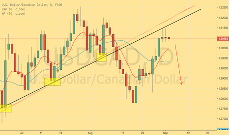 USDCAD: CADUSD DAILY SWING..