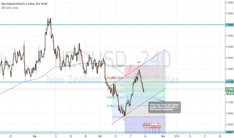 NZDUSD: NZDUSD Long on Channel Support