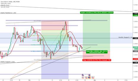 EURUSD: Daily EURUSD Chart - Higher Highs?