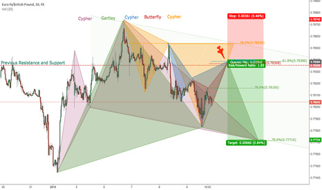 EURGBP: Here is the reason why traders saying trading is an art!