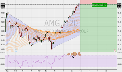 AMG: AMF Overbought Short Entry