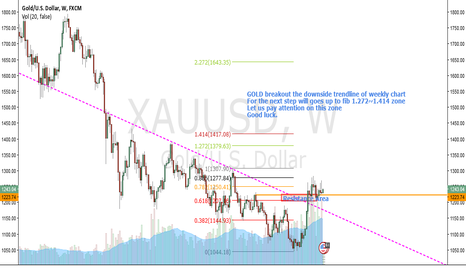 XAUUSD: GOLD will goes bullish to 1400 for long