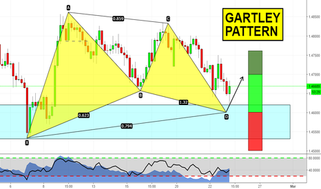 EURNZD: Gartley's about to complete on EURNZD